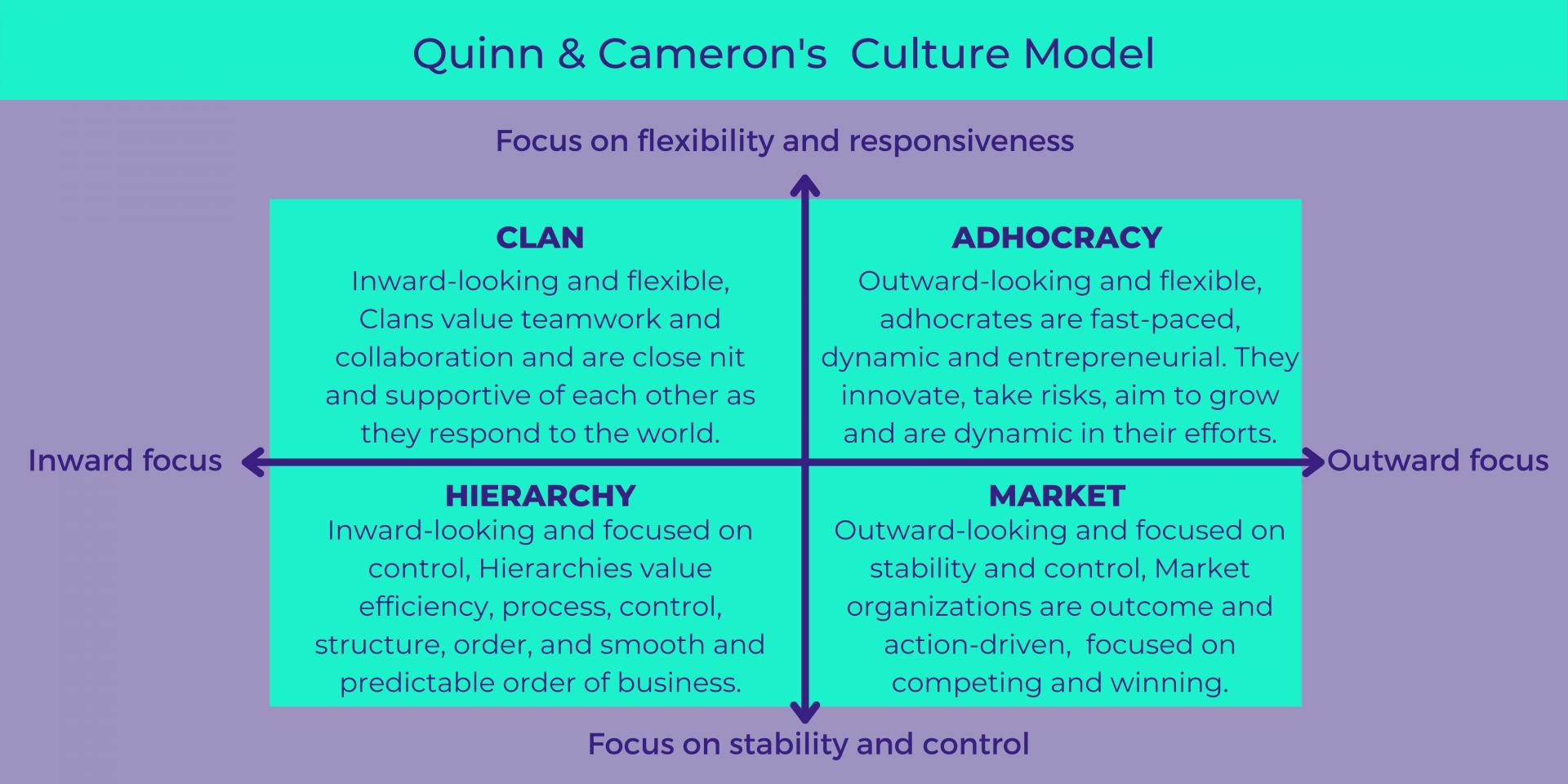 Quinn & Cameron's Culture Model