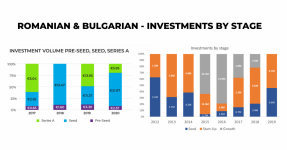 Venture Capital Bulgaria Romania