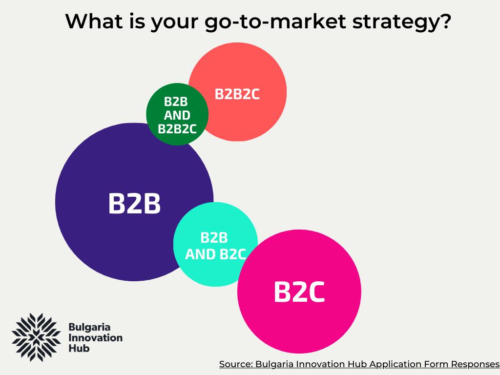 Go to market strategies of Bulgarian startups part of BIH programs