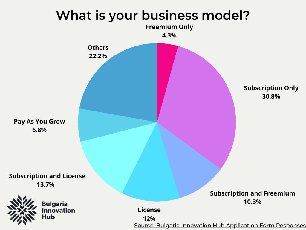Business model BIH