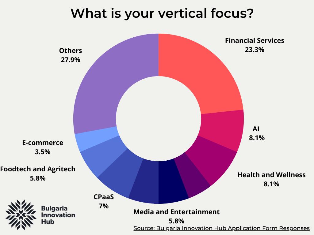 Vertical focus of Bulgarian startups in BIH programs