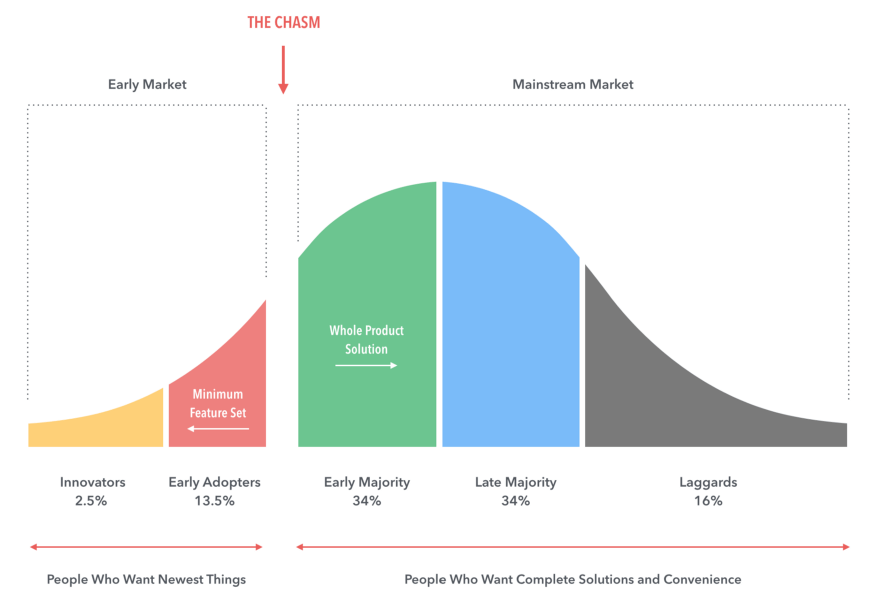 crossing the chasm visualization