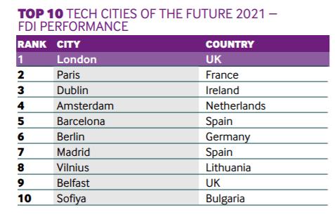 fDi tech cities
