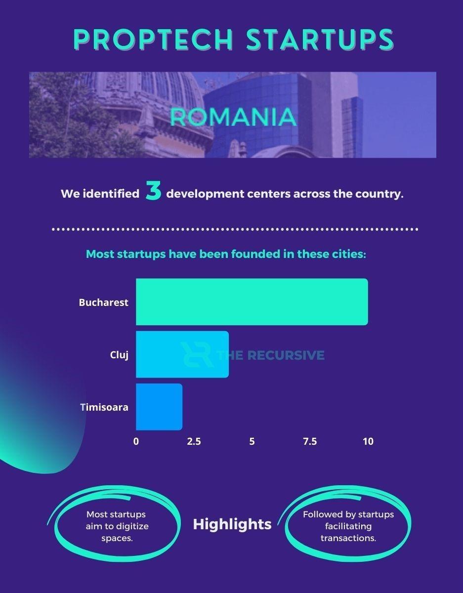 Romanian PropTech startup market